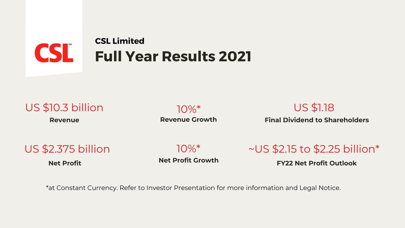 Graphic of CSL Full Year Results 2021