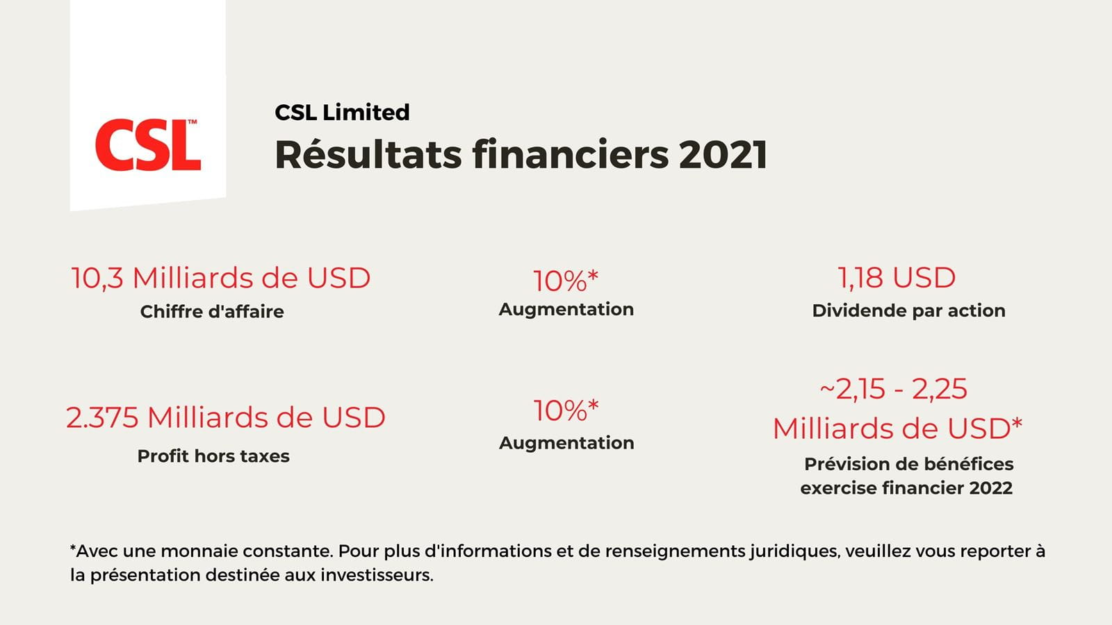 Graphique des résultats financers 2021 de CSL