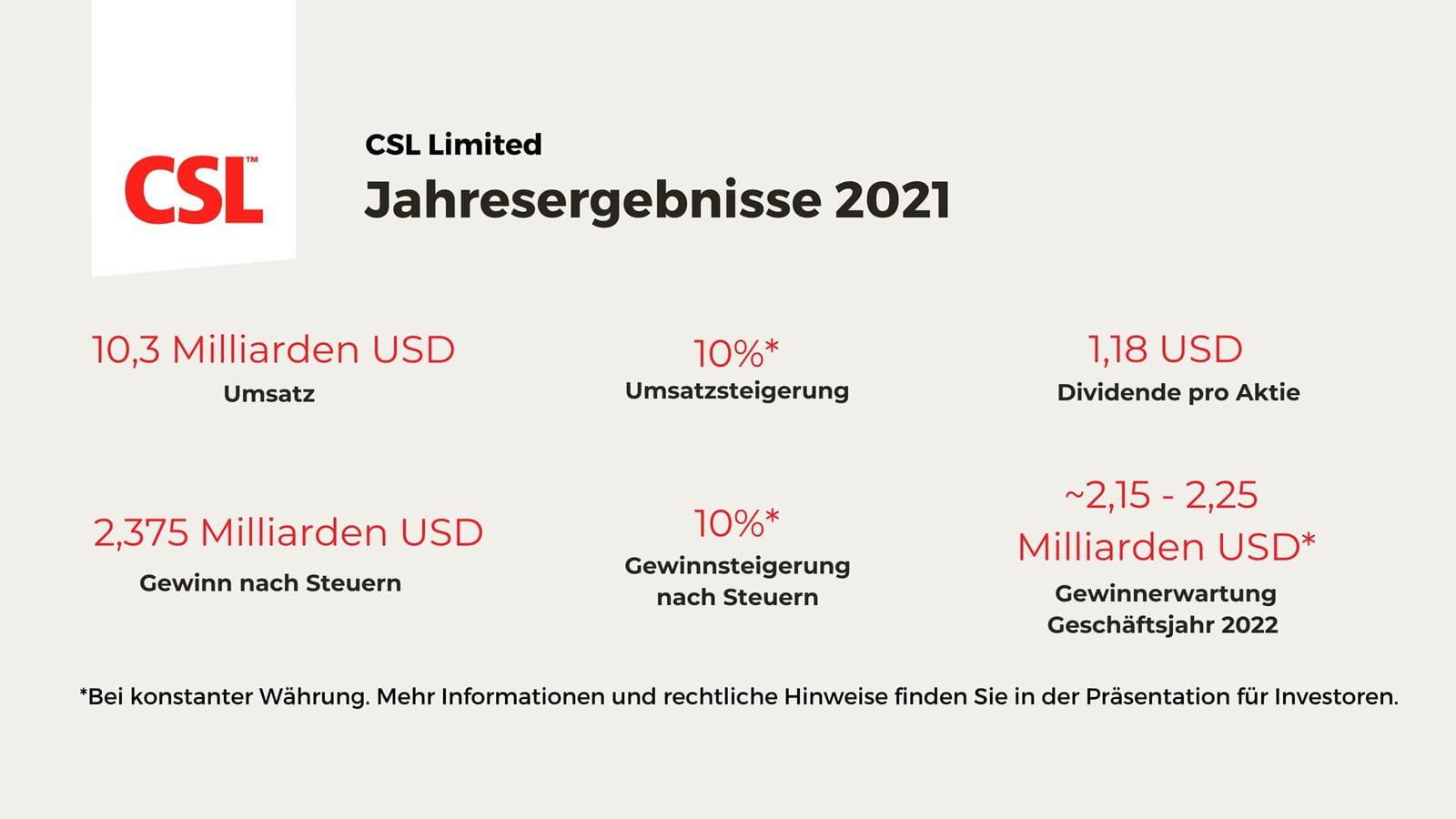 Grafik der CSL Jahresergebnisse 2021