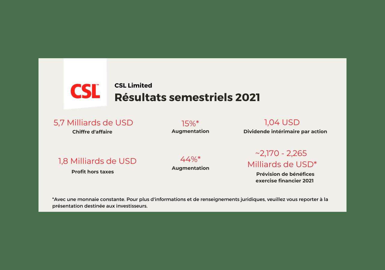 Résultats semestriels 2021