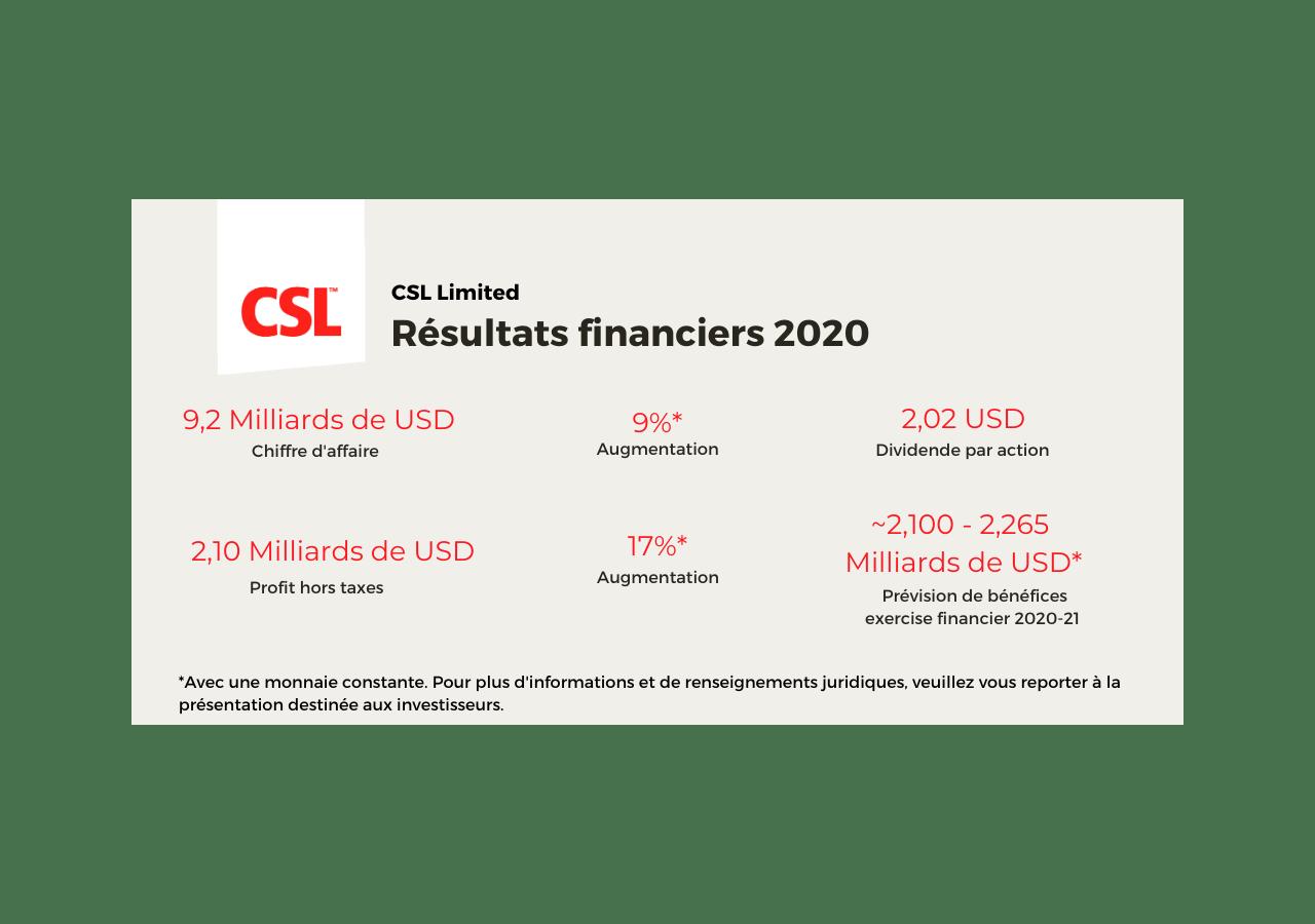 Illustration des résultats financiers 2020 de CSL