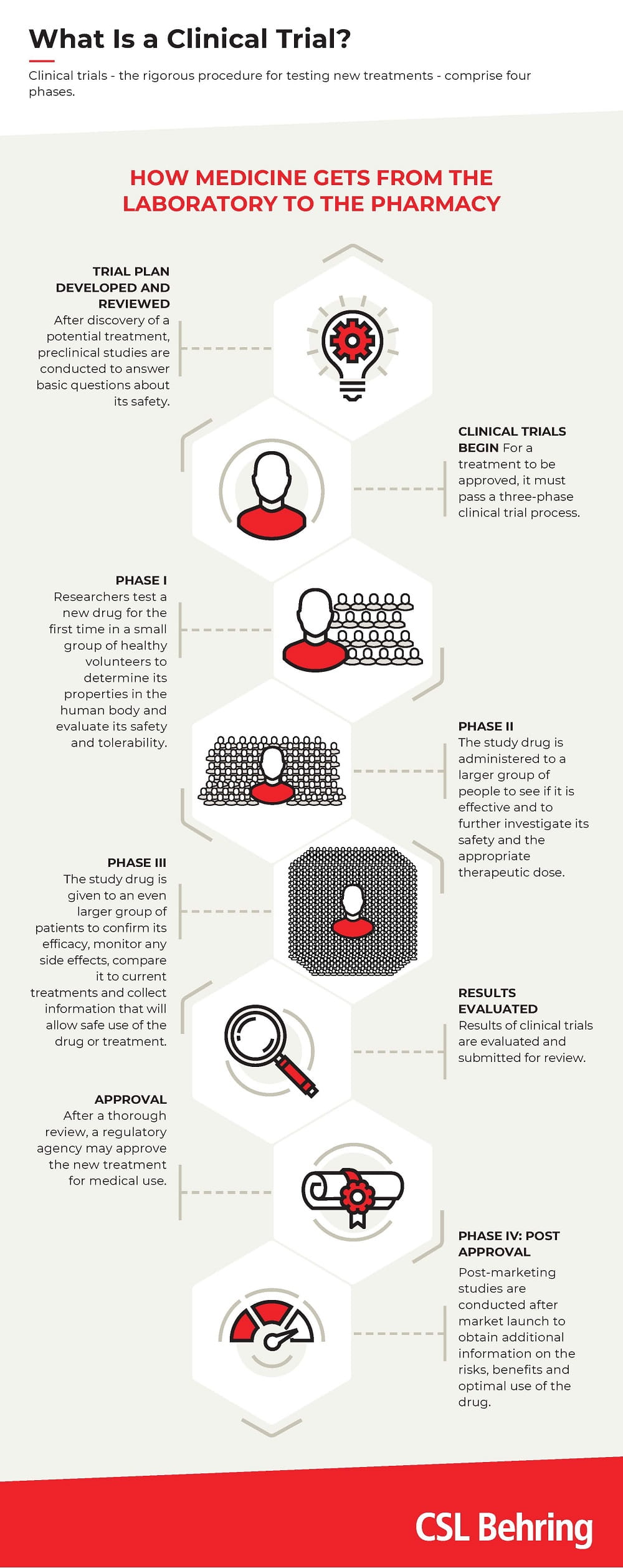 """Infographic """"What's a clinical trial?"""" for Swiss website"""