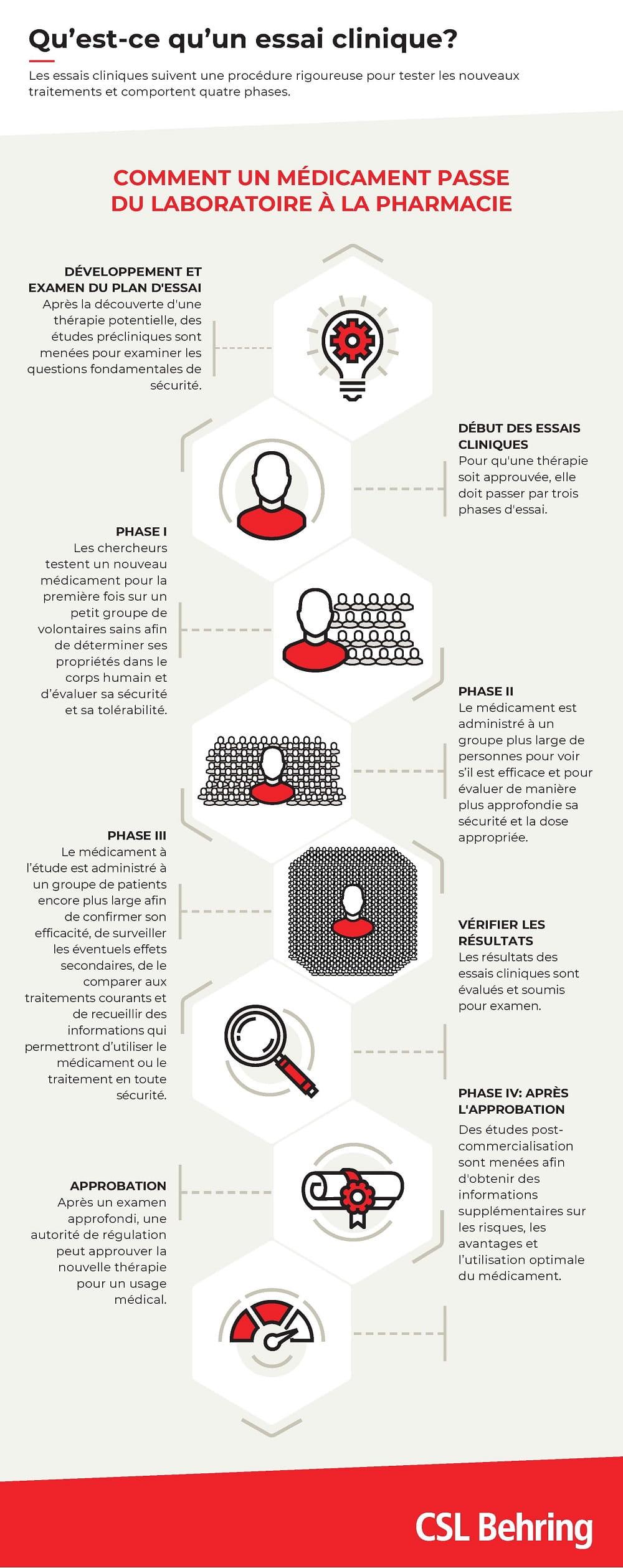 schéma des essais cliniques