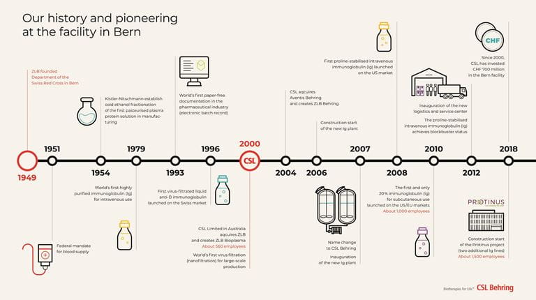 70 years anniversary: timeline of our history and pioneering at the facility in Bern