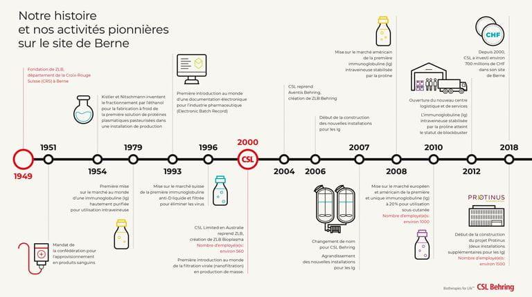 Chronologie : Notre histoire et nos réalisations pionnières sur le site de Berne