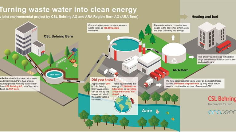 Turning waste water into clean energy: A joint environmental project by CSL Behring AG and the ARA Region Bern AG