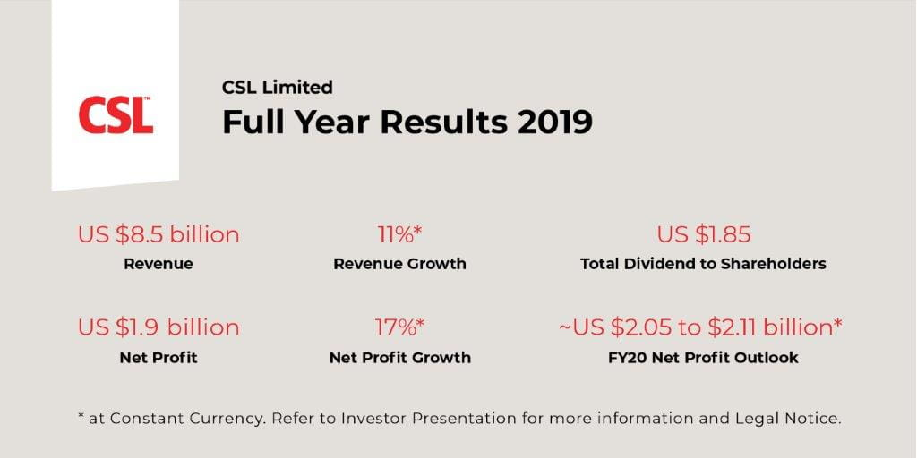 Key Facts and Figures on the CSL Limited Full Year Results 2019.