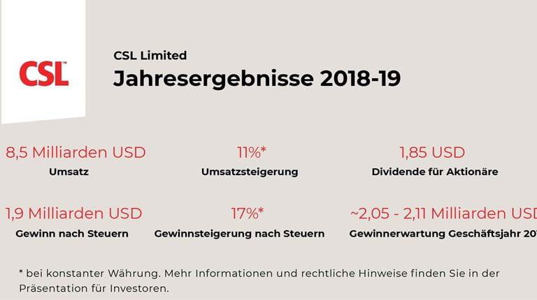 Key Facts zu den CSL Limited Jahresergebnissen 2019.