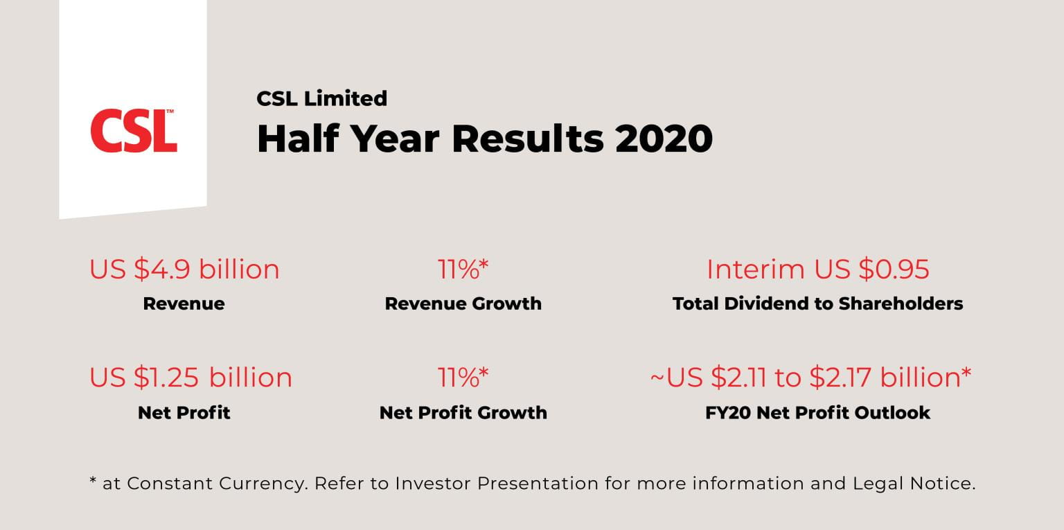 Half Year Results 2020